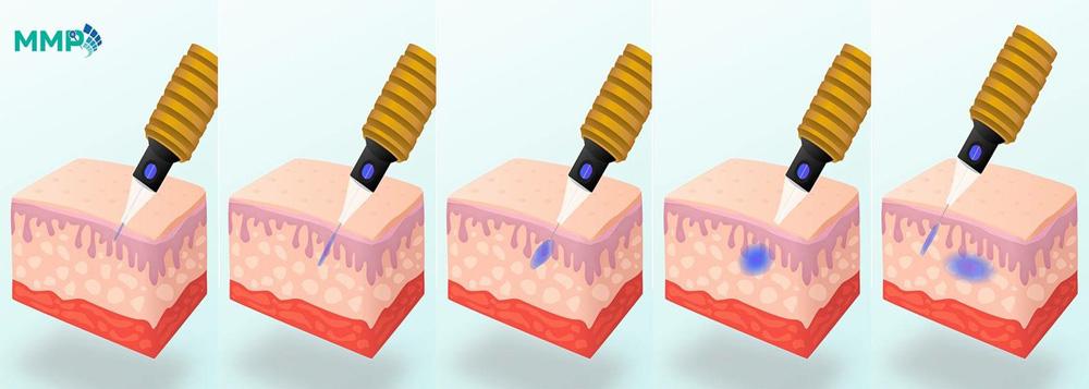 Dermatologia e Saúde | MMP